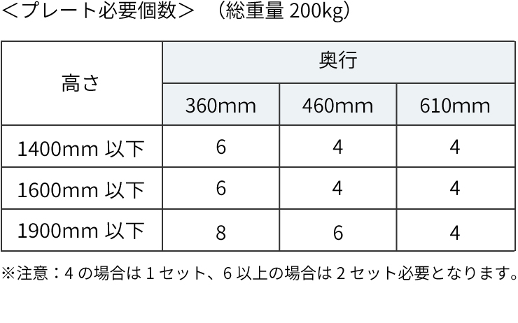 ベルトストッパー シェルフ用 使用条件 プレート必要個数表