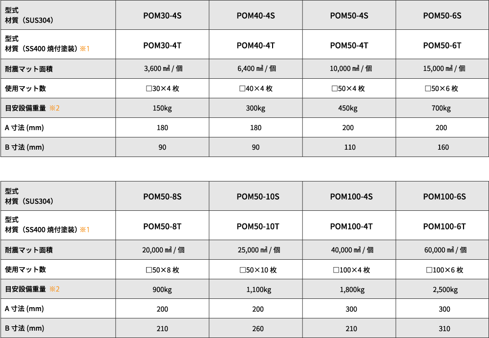 アジャストフット差込型耐震金具 POMシリーズ:規格表
