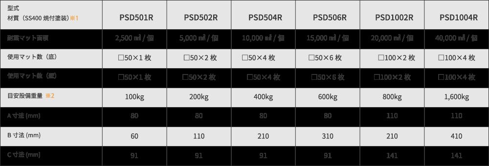 冷蔵庫・恒温槽・書棚・卓上理化学機器用耐震金具 PSD シリーズ:規格表
